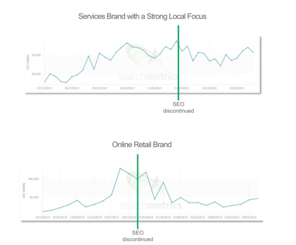 What happens if you stop doing SEO?