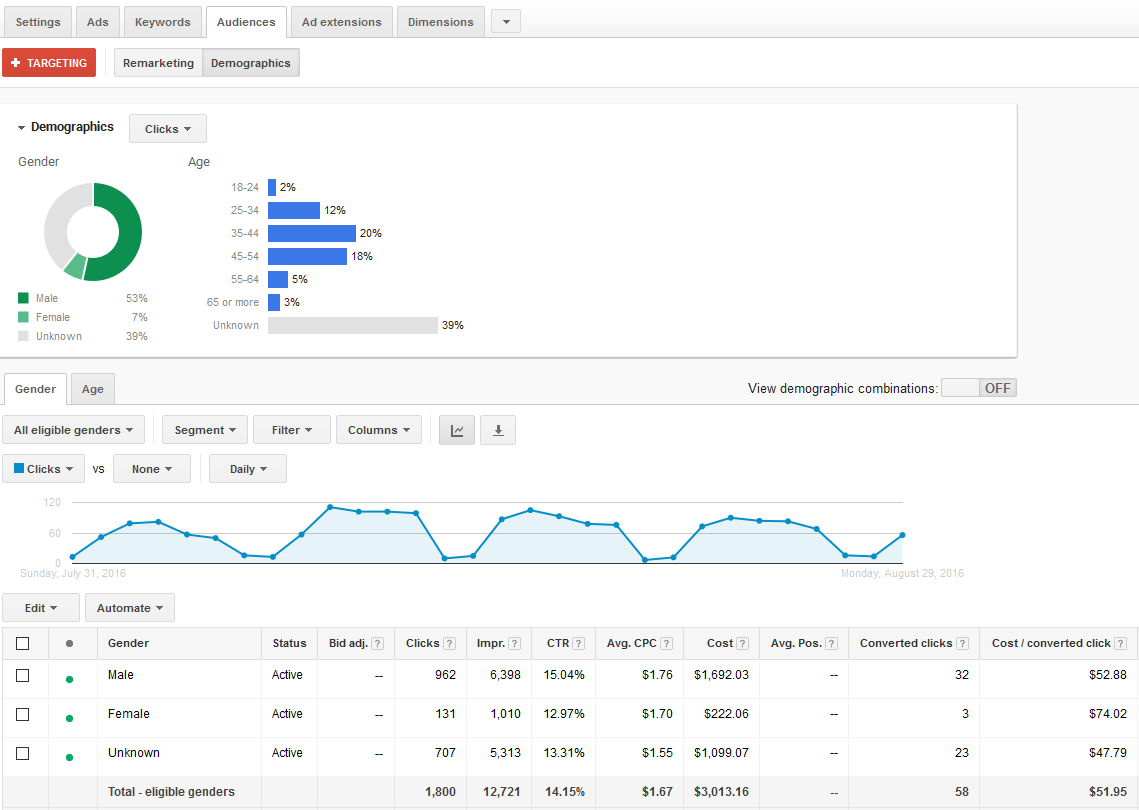 Google Adwords Demographic Targeting for Search