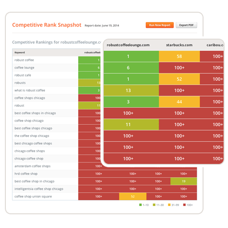 UpCity competitive rank snapshot