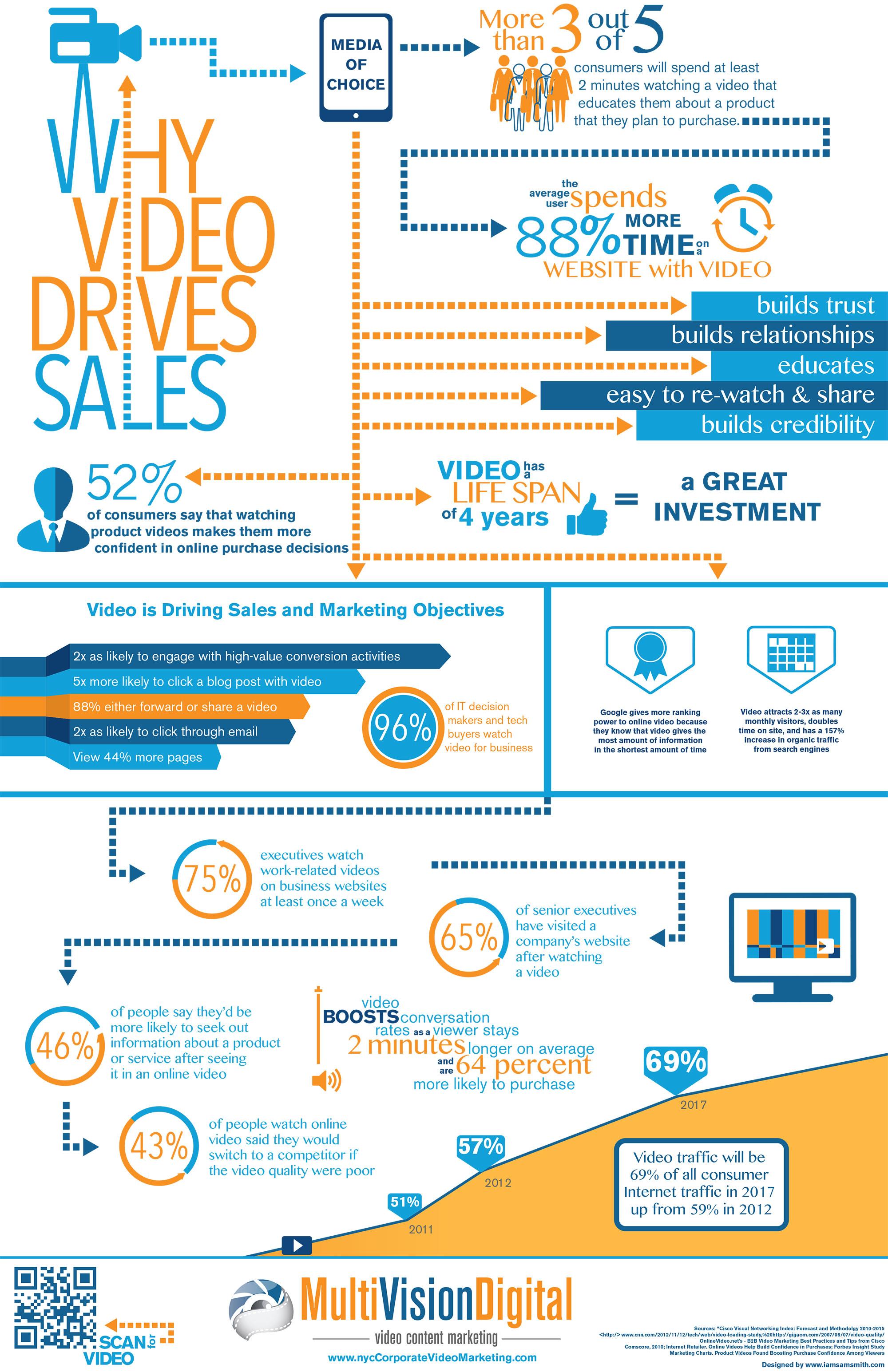 MultiVision Digital Infographic