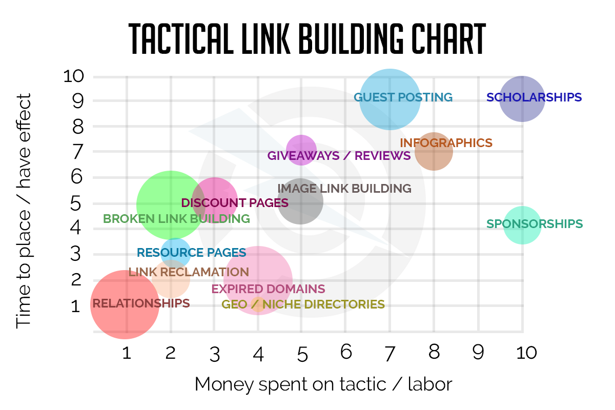 Tactical Link Building Graph