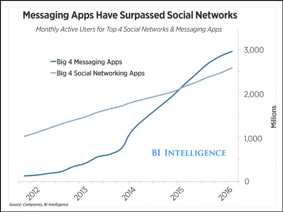 Messaging Apps Chart