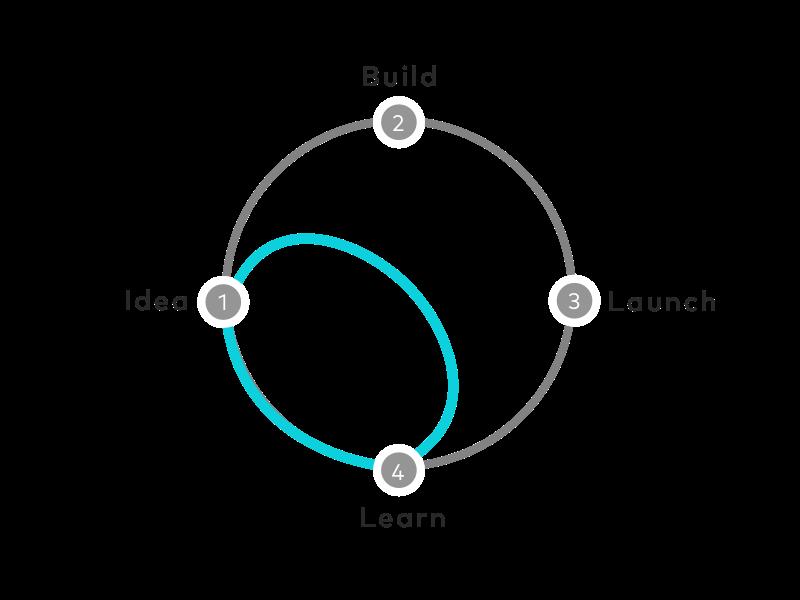 Sprint Diagram