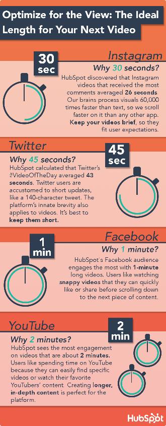 The Ideal Length for Your Video Content