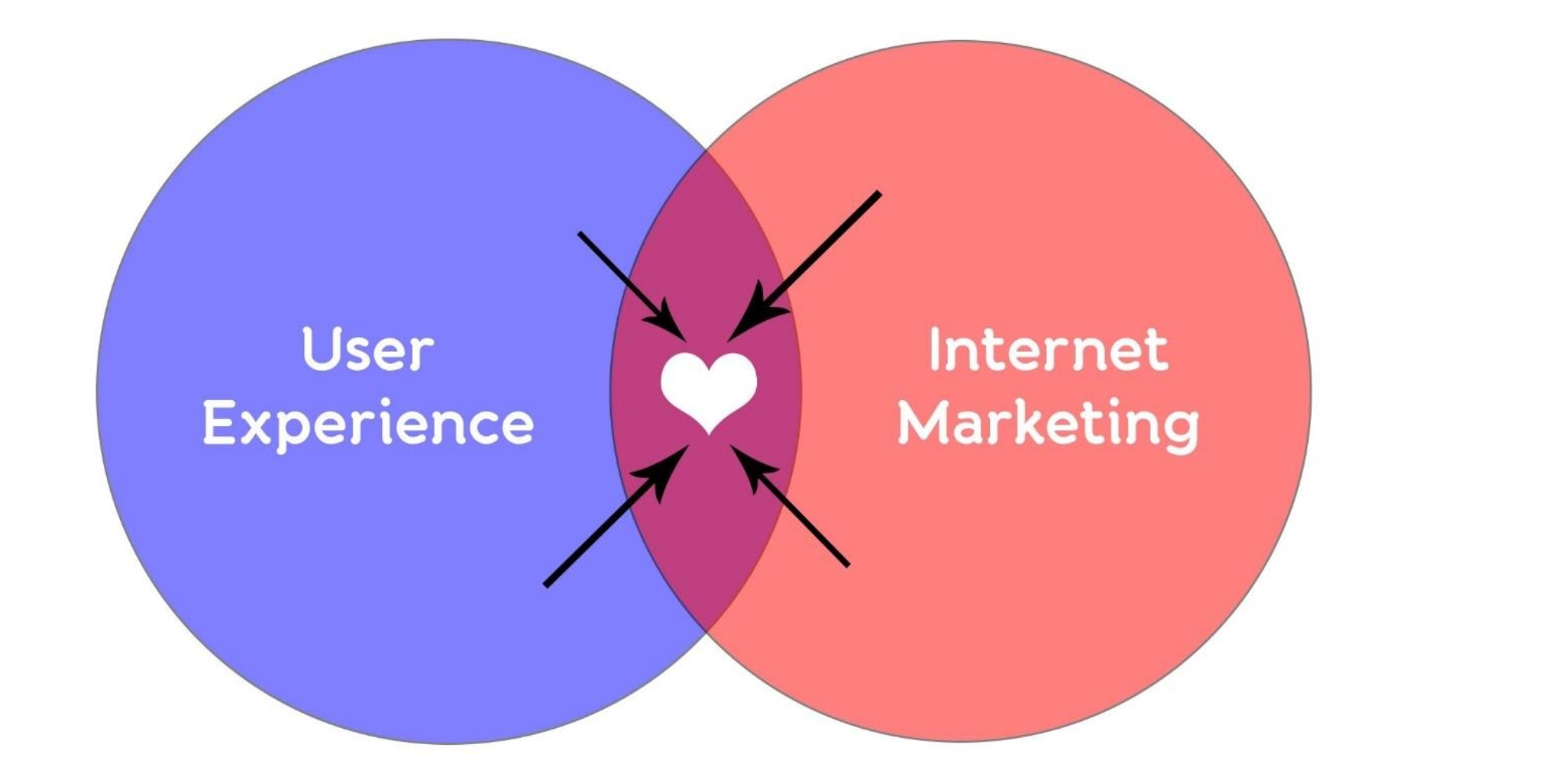 UX and Internet Marketing