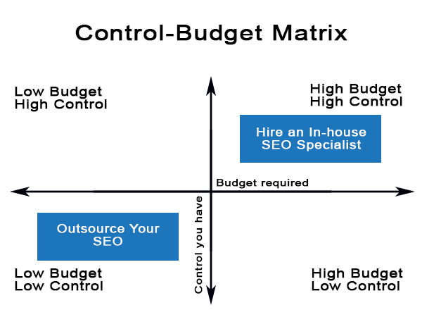 Matrix for deciding between SEO in-house vs. outsourcing SEO