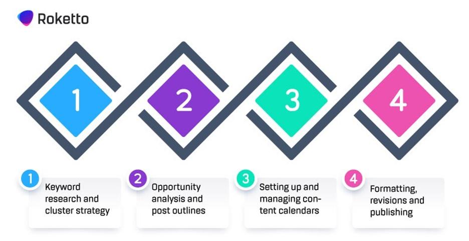 SaaS Marketing Blog Strategy