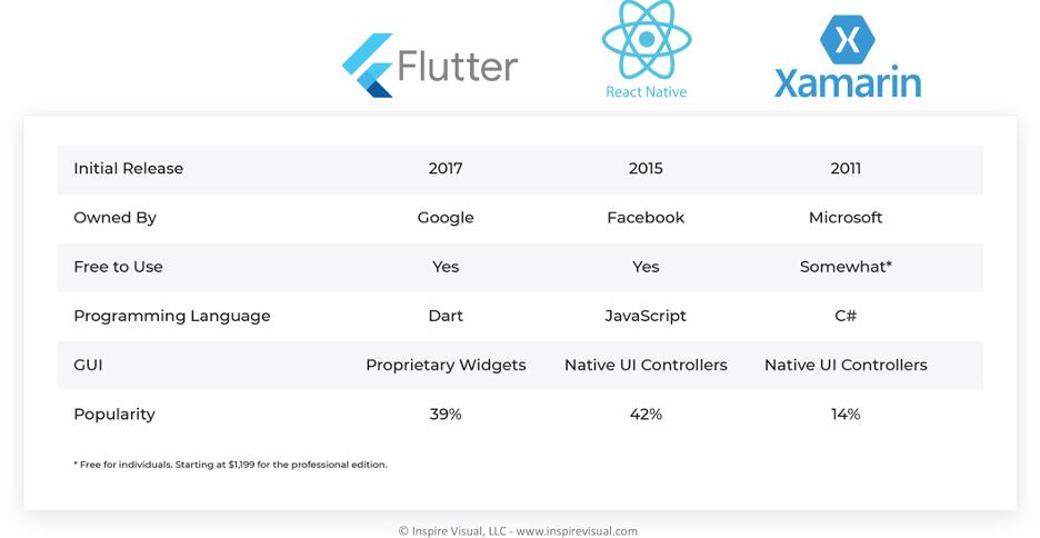 Flutter vs React Native vs Xamarin