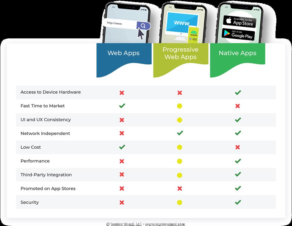 Web Apps vs. PWAs vs. Native Apps