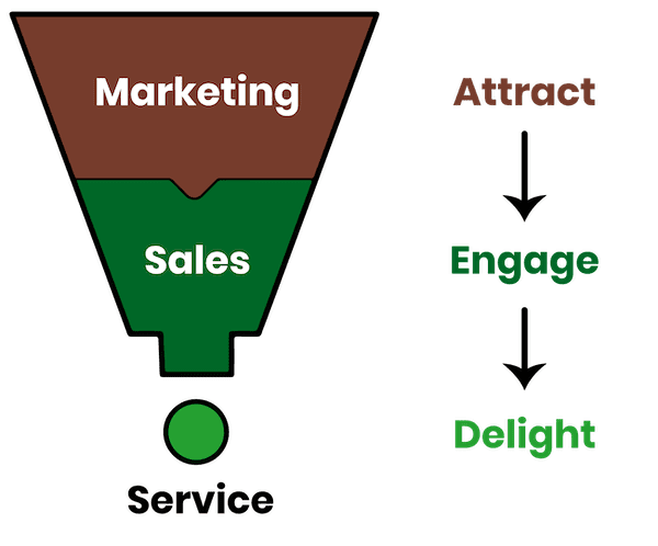 Marketing, Sales, and Service Funnel